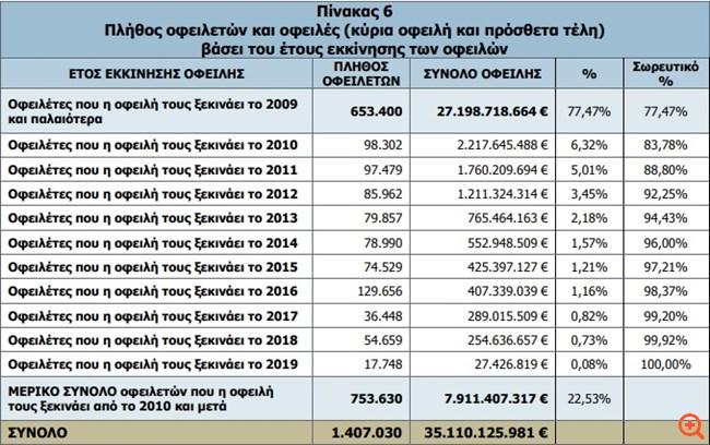 """Ταμεία: Πάνω από 236.000 νέους οφειλέτες """"γέννησε"""" ο νόμος Κατρούγκαλου"""