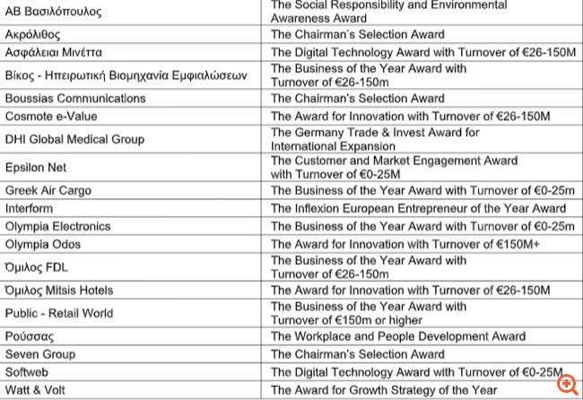 Η Ελλάδα ξεχωρίζει στα European Business Awards