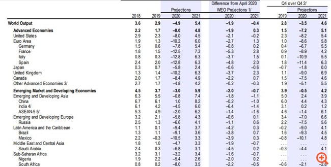 ΔΝΤ: Μεγαλύτεροι οι τριγμοί από την υγειονομική κρίση - Σε ύφεση 10,2% φέτος η Ευρωζώνη