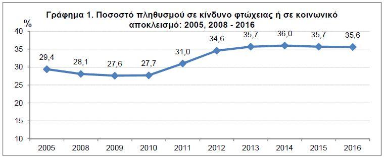 ΕΛΣΤΑΤ: Σε κίνδυνο φτώχειας ή κοινωνικό αποκλεισμό το 35,6% των Ελλήνων