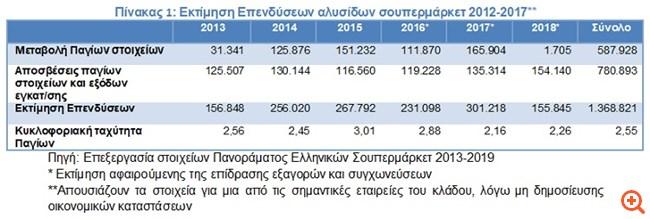 ΙΕΛΚΑ: Επενδύσεις €1,5 δισ. από τις αλυσίδες σουπερμάρκετ την τελευταία 5ετία