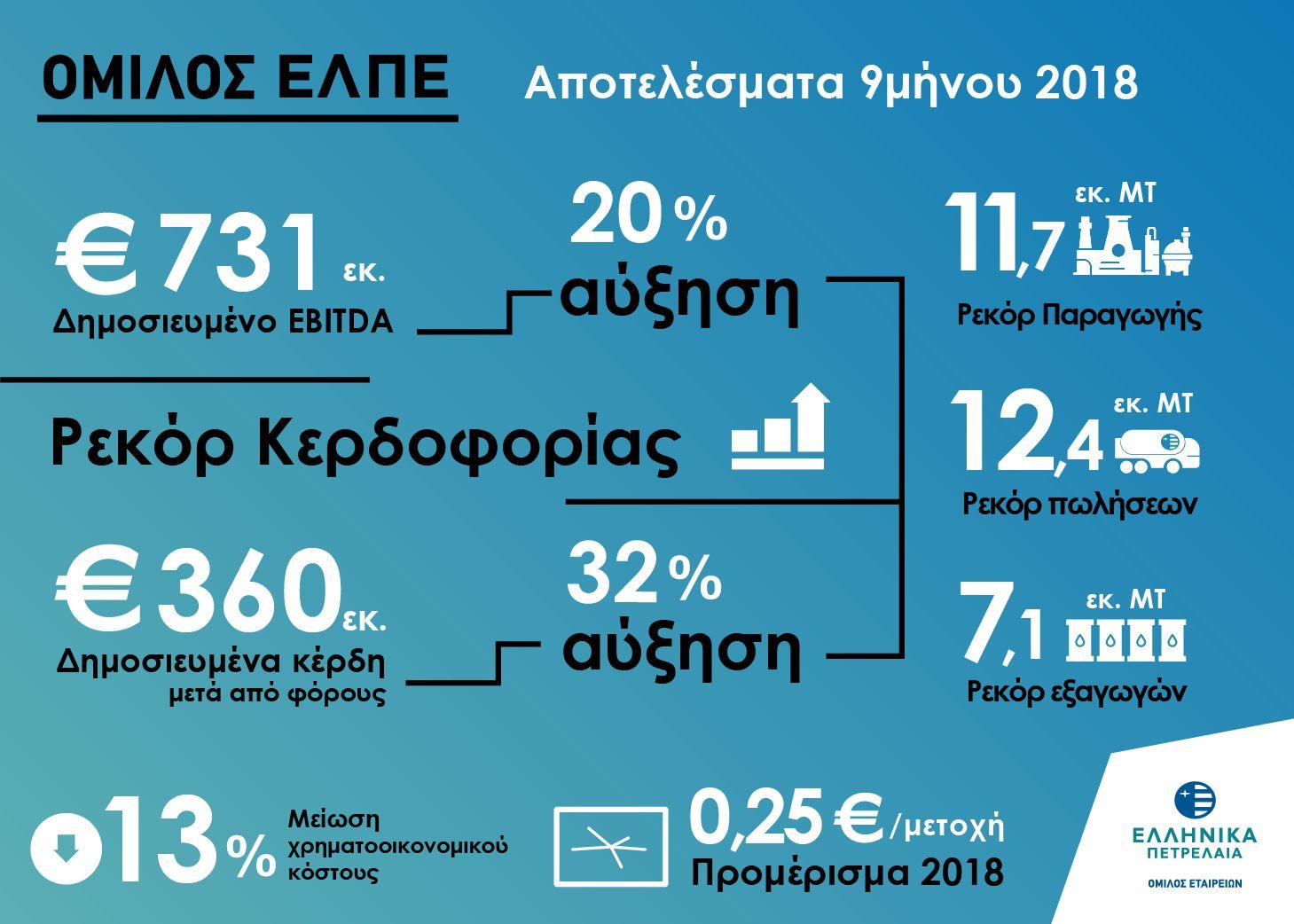 Νέο ρεκόρ κερδών και εξαγωγών για τα ΕΛΠΕ