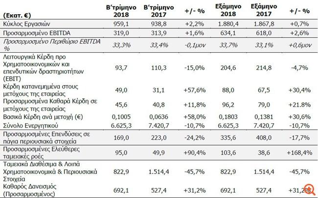 ΟΤΕ: Αύξηση 11,8% στα καθαρά κέρδη το β΄ τρίμηνο