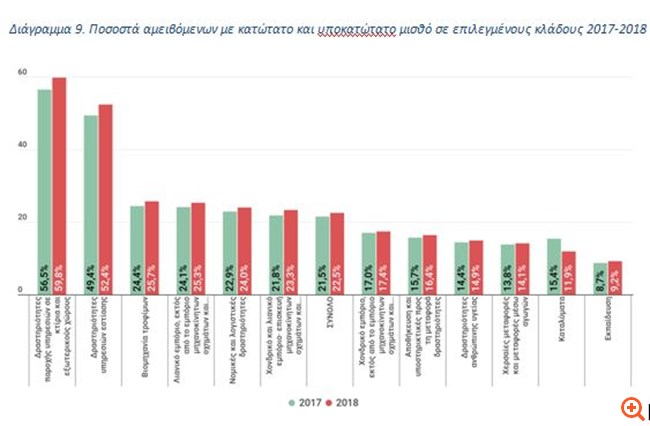Συστάσεις Κουτεντάκη προς κυβέρνηση για καθυστερήσεις: δεν πρέπει να εμποδίσουν τη μείωση του χρέους