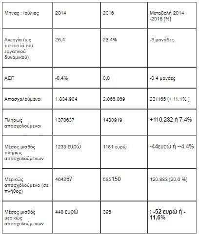 """Με αμοιβές 396 ευρώ μειώνονται οι άνεργοι εν μέσω """"δίκαιης"""" ανάπτυξης"""
