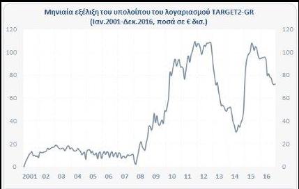 """Το """"αόρατο"""" χρέος των 96 δισ. ευρώ που δεν """"σβήνει"""" ούτε με... Grexit"""