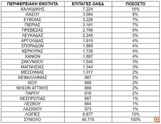 Ενεργοποιήθηκαν 45.715 επιταγές κοινωνικού τουρισμού ΟΑΕΔ από 1η Αυγούστου