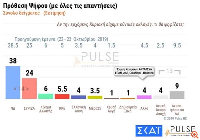 Pulse: Προβάδισμα με 14 μονάδες για τη ΝΔ έναντι του ΣΥΡΙΖΑ