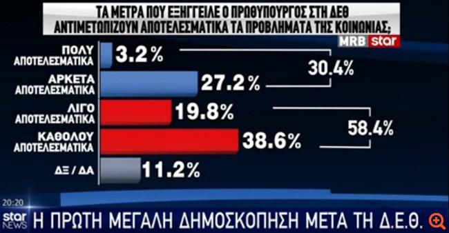 Δημοσκόπηση MRB: Με 11,9% προηγείται η ΝΔ του ΣΥΡΙΖΑ