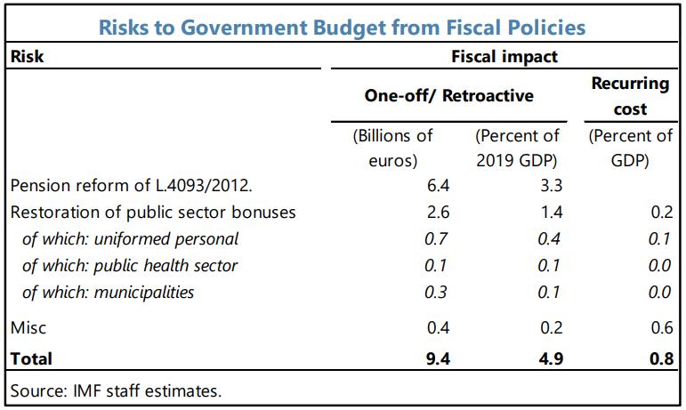 ΔΝΤ: Δημοσιονομικοί κίνδυνοι άνω των 20 δισ. ευρώ από αναδρομικά και καταπτώσεις εγγυήσεων