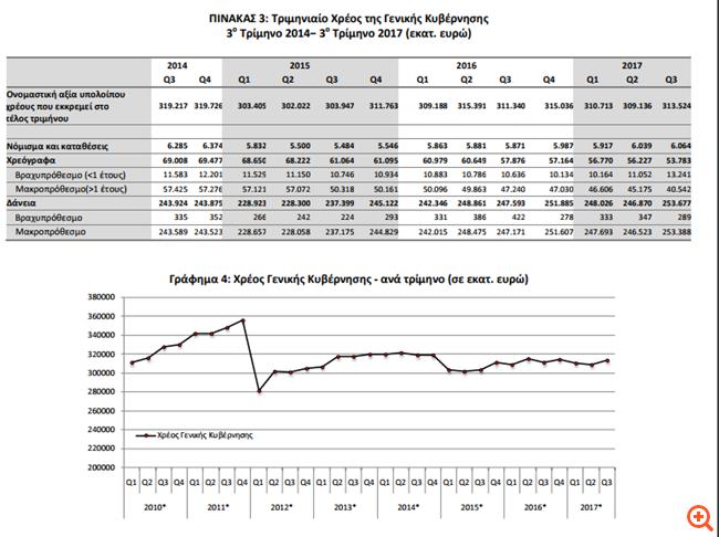 Πάνω από τα 313 δισ. ευρώ αυξήθηκε ο δημόσιο χρέος το γ' τρίμηνο