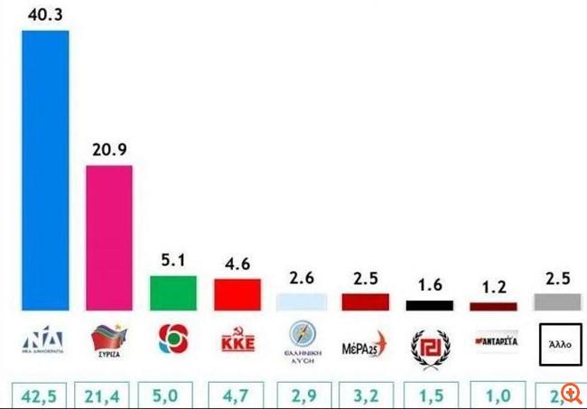 Δημοσκόπηση Metron Analysis: Διαφορά 19,5 μονάδων για τη ΝΔ έναντι του ΣΥΡΙΖΑ