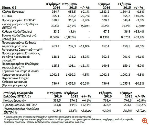 OTE: Άλμα καθαρών κερδών 83,4% το α' εξάμηνο