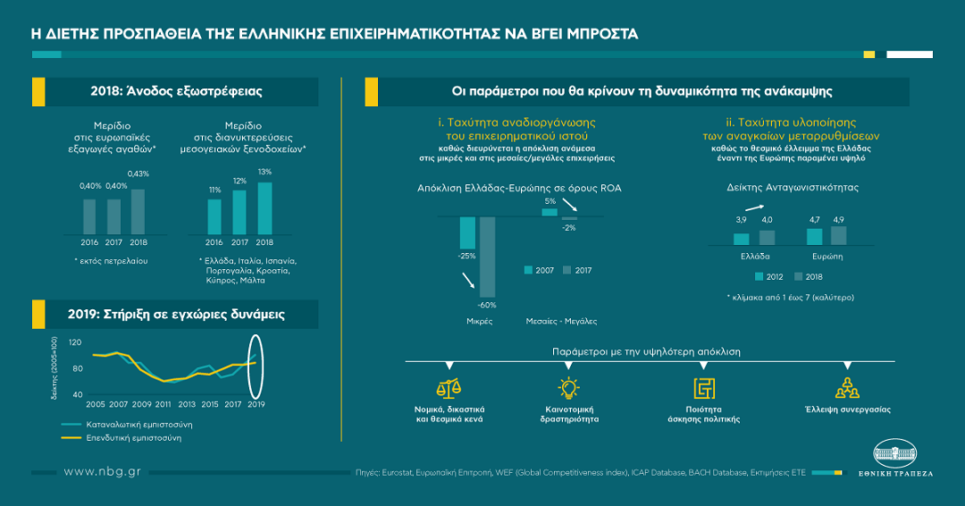 7ea78e8c7c4 ΕΤΕ: Σε τροχιά ανάκαμψης η επιχειρηματική δραστηριότητα στην Ελλάδα