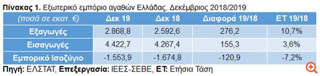 ΣΕΒΕ: Νέο ρεκόρ για τις ελληνικές εξαγωγές το 2019