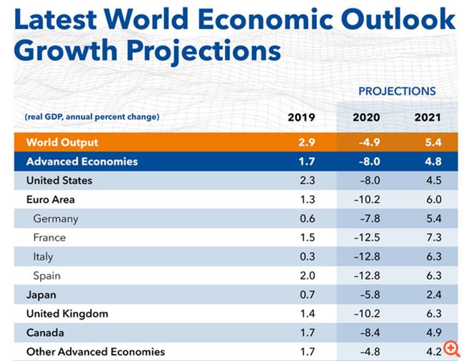 ΔΝΤ: Στο 4,9% η συρρίκνωση της παγκόσμιας οικονομίας, βλέπει άλμα στο χρέος και τα ελλείμματα