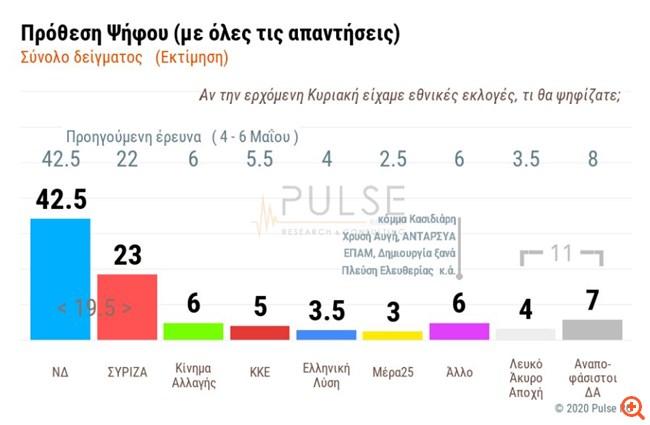 Pulse: Με 19,5 μονάδες προηγείται η ΝΔ έναντι του ΣΥΡΙΖΑ στην πρόθεση ψήφου