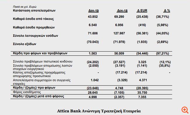 Attica Bank: Αύξηση καταθέσεων - Ζημίες προ φόρων και προβλέψεων 23,7 εκατ. ευρώ το 2019