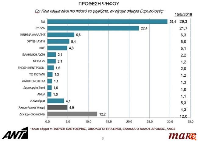 Marc: Προβάδισμα 7 μονάδων στη ΝΔ για τις ευρωεκλογές