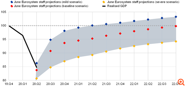 """Τα δύο κρίσιμα σενάρια της ΕΚΤ δεν βλέπουν """"ανάκαμψη"""" πριν το 2023"""