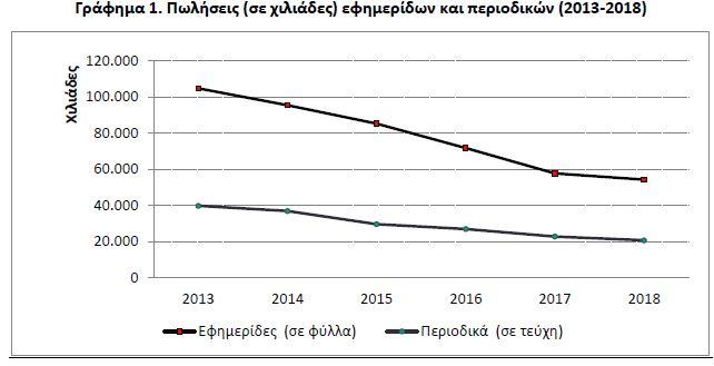 ΕΛΣΤΑΤ: Πτώση στις πωλήσεις εφημερίδων και περιοδικών το 2018