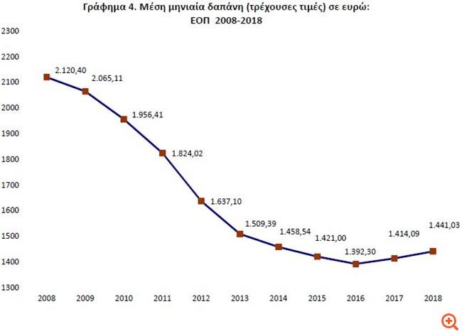 ΕΛΣΤΑΤ: Αυξήθηκε το 2018 η μηνιαία δαπάνη των νοικοκυριών, κατρακύλα 32% από το 2008