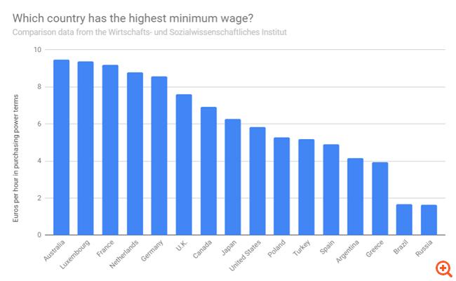 Από τους χαμηλότερους κατώτατους μισθούς διεθνώς η Ελλάδα
