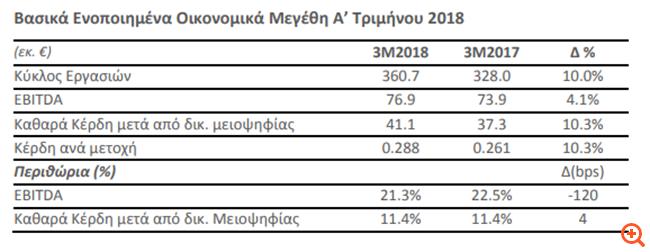 Μυτιληναίος: Αυξημένα κατά 10% στα €41 εκατ. τα καθαρά κέρδη στο α' τρίμηνο
