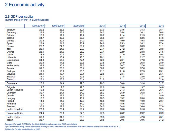 ΕΚΤ: Η Ελλάδα ουραγός σε ανάπτυξη, κατανάλωση, ευημερία