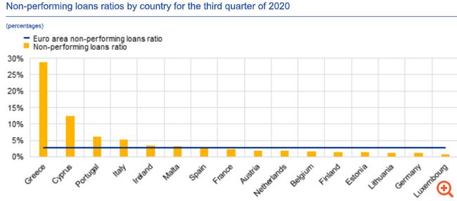 ΕΚΤ: Η Ελλάδα παραμένει η χώρα με τα περισσότερα NPLs