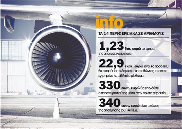 Ολοκληρώνεται η παραχώρηση των αεροδρομίων-Έκλεισαν τα προαπαιτούμενα