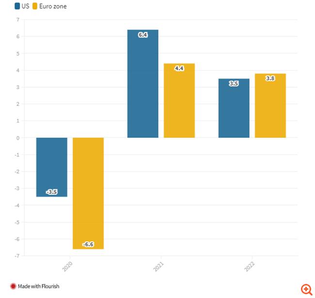 Τέσσερις ενδείξεις που δείχνουν πώς οι ΗΠΑ οδεύουν προς ταχύτερη οικονομική ανάκαμψη από την Ευρώπη