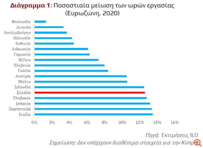 Υπέρ της αύξησης του κατώτατου μισθού το ΙΝΕ-ΓΣΕΕ