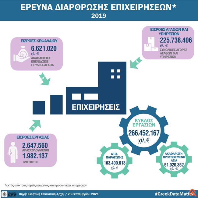 ΕΛΣΤΑΤ: Στα 266,5 δισ. ευρώ ο κύκλος εργασιών των επιχειρήσεων που δραστηριοποιούνταν το 2019