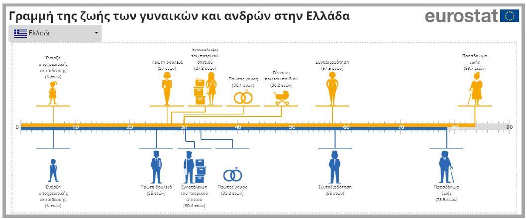 ΕΛΣΤΑΤ: Στην Ελλάδα η μεγαλύτερη διαφορά στο ποσοστό ανεργίας μεταξύ ανδρών και γυναικών