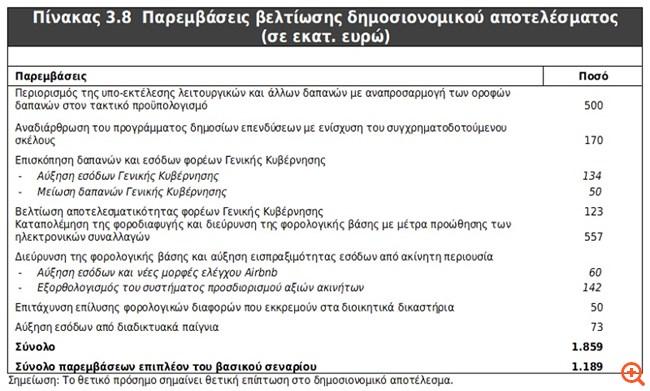 Ιδιωτικοποιήσεις 2,5 δισ. ευρώ το 2020
