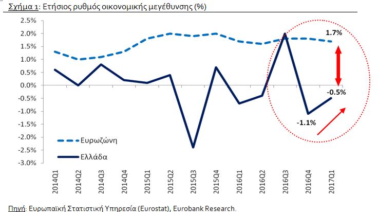 Eurobank: Ουραγός η Ελλάδα στην ανάπτυξη το 2017 μεταξύ των χωρών της ΕΕ
