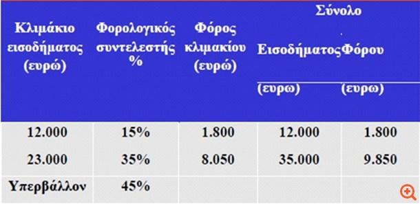 Αποτέλεσμα εικόνας για κλιμακια εισοδηματοσ φορολογικοσ συντελεστησ