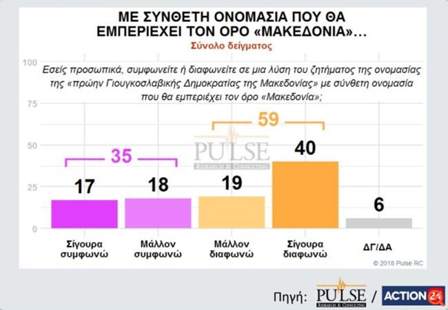 Pulse: Διψήφιο προβάδισμα ΝΔ -