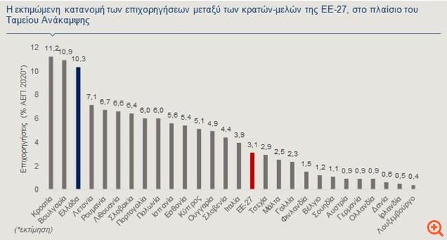 Alpha Bank: H ελληνική οικονομία μετά το εμβόλιο