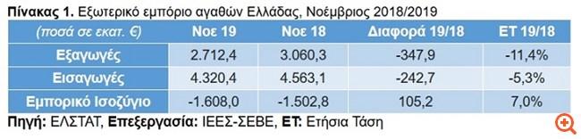 ΣΕΒΕ: Οριακή η αύξηση των ελληνικών εξαγωγών στο ενδεκάμηνο 2019