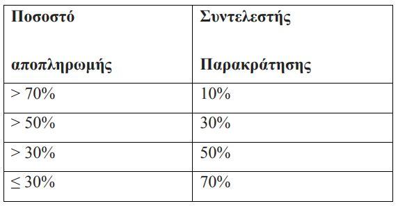 Ευκολότερη η πώληση ακινήτων από οφειλέτες του δημοσίου - Τι αλλάζει στην έκδοση ενημερότητας