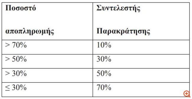 Ευκολότερη η πώληση ακινήτων από οφειλέτες του δημοσίου -τι αλλάζει στην έκδοση ενημερότητας
