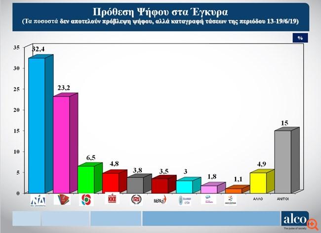 Δημοσκόπηση Alco: Με 9,2 μονάδες διαφορές προηγείται η ΝΔ στην πρόθεση ψήφου