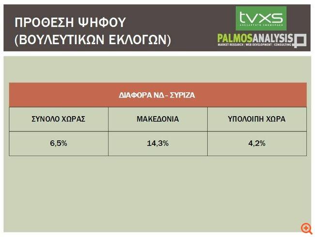 Μακεδονία έρευνα