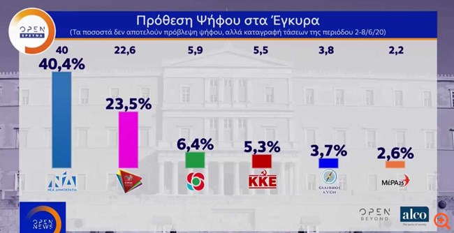 """Δημοσκόπηση Alco: """"Αγγίζει"""" τις 17 μονάδες η διαφορά ΝΔ - ΣΥΡΙΖΑ"""