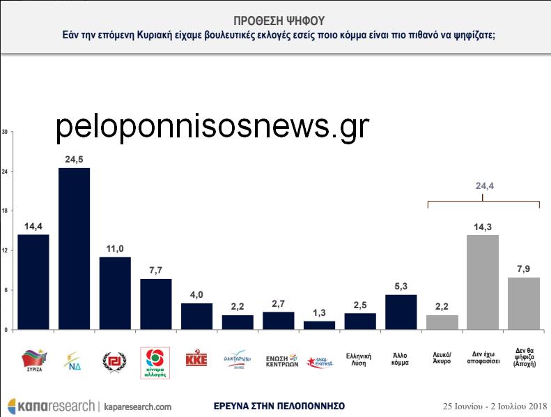Νέα δημοσκόπηση δείχνει καθίζηση ΣΥΡΙΖΑ στην Πελοπόννησο