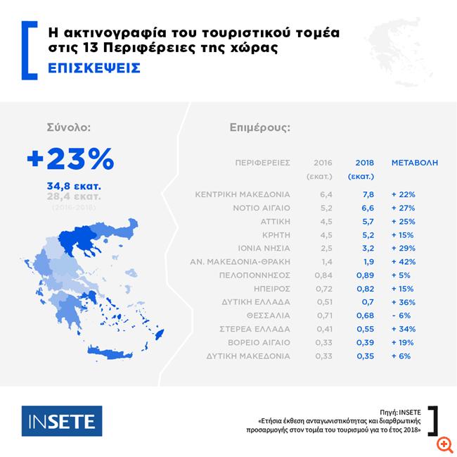 ΙΝΣΕΤΕ: Kατά 23% αυξήθηκαν οι τουριστικές εισπράξεις στις 13 Περιφέρειες της χώρας