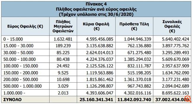 Κατά 687 εκατ. ευρώ αυξήθηκαν τα χρέη στα Ταμεία από τον Μάρτιο