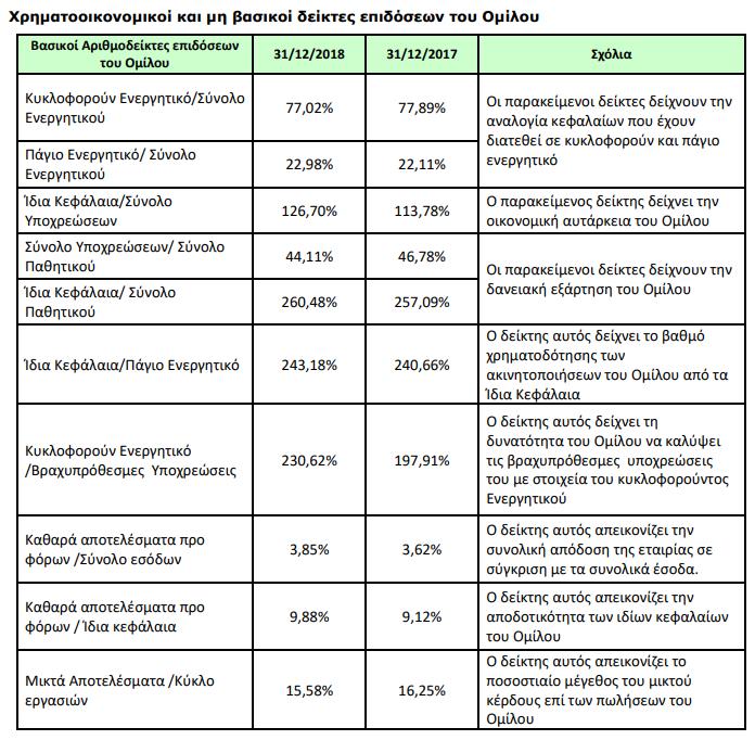 Έλτον: Οικονομικά αποτελέσματα χρήσης 2018